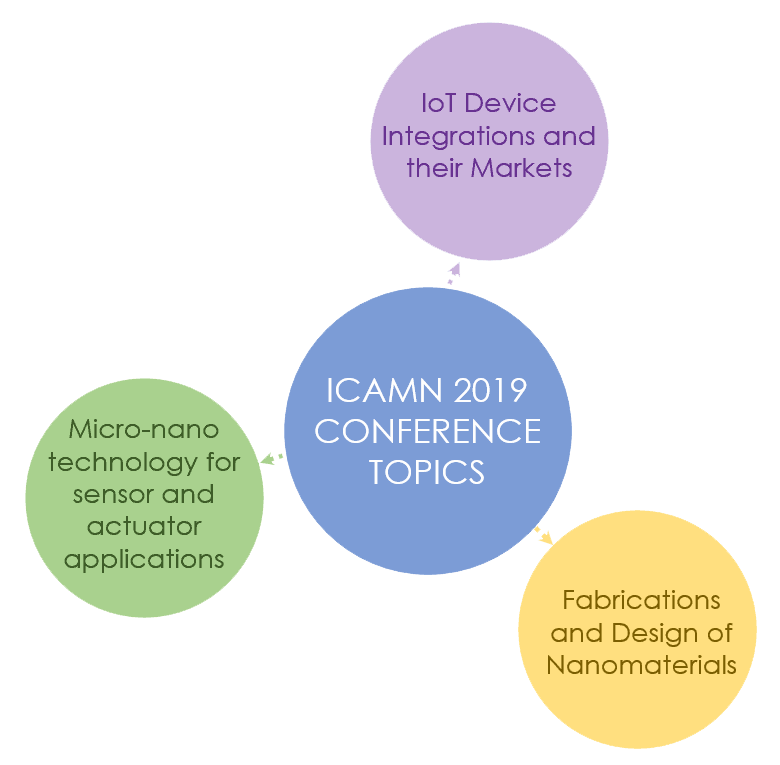ICAMN 2019 Conference Topics